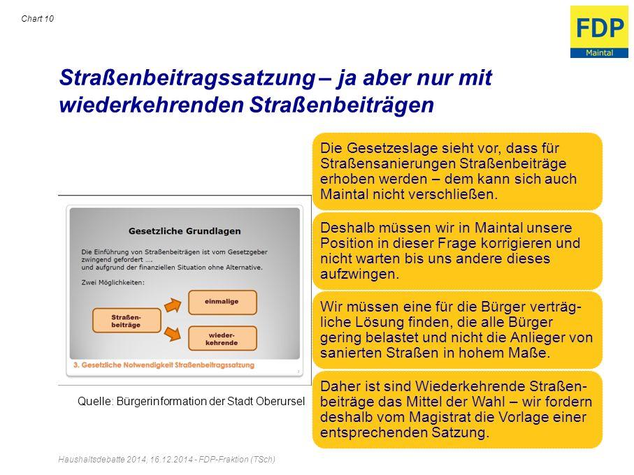 Straßenbeitragssatzung – ja aber nur mit wiederkehrenden Straßenbeiträgen Haushaltsdebatte 2014, 16.12.2014 - FDP-Fraktion (TSch) Chart 10 Die Gesetze
