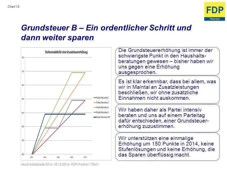 Grundsteuer B – Ein ordentlicher Schritt und dann weiter sparen Haushaltsdebatte 2014, 16.12.2014 - FDP-Fraktion (TSch) Chart 12 Die Grundsteuererhöhu