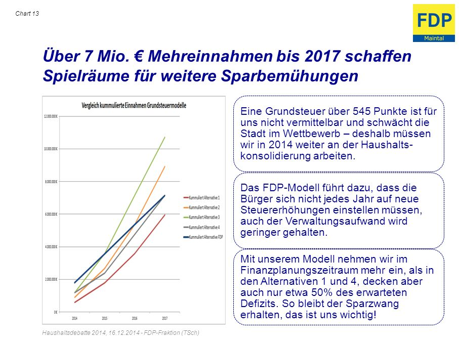 Über 7 Mio. Mehreinnahmen bis 2017 schaffen Spielräume für weitere Sparbemühungen Haushaltsdebatte 2014, 16.12.2014 - FDP-Fraktion (TSch) Chart 13 Ein