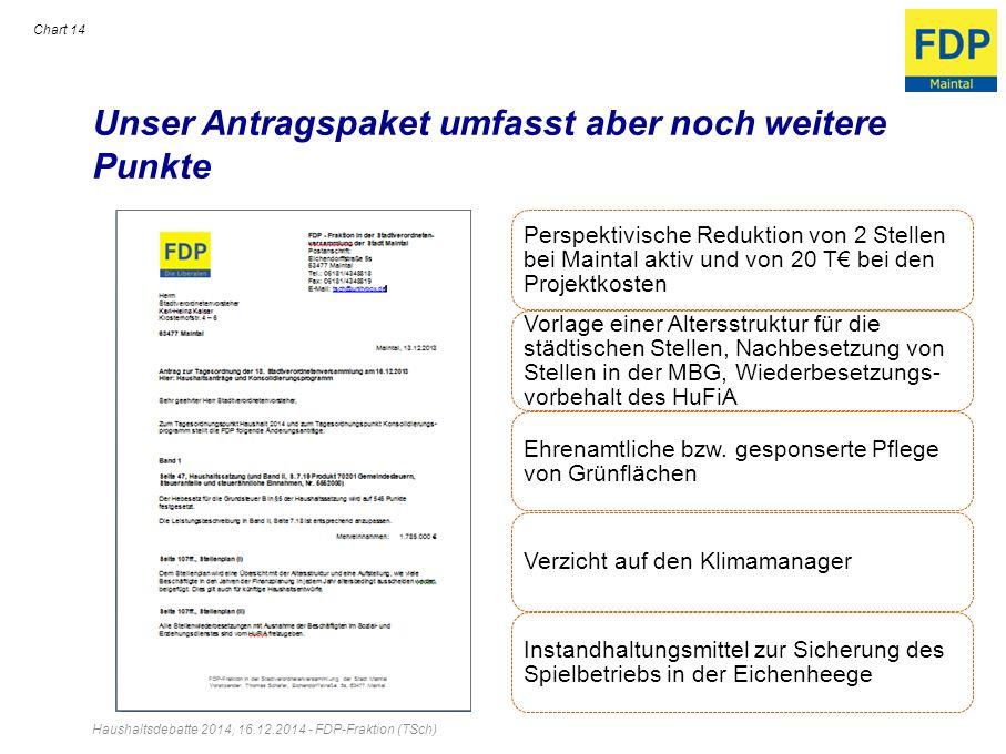 Unser Antragspaket umfasst aber noch weitere Punkte Haushaltsdebatte 2014, 16.12.2014 - FDP-Fraktion (TSch) Chart 14 Perspektivische Reduktion von 2 S