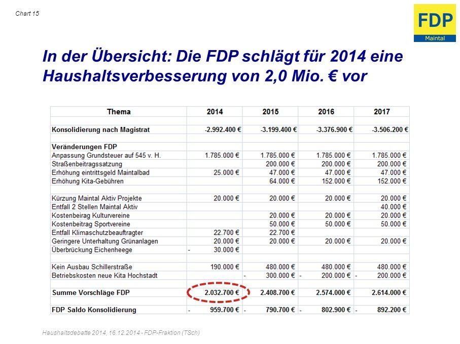 In der Übersicht: Die FDP schlägt für 2014 eine Haushaltsverbesserung von 2,0 Mio. vor Chart 15 Haushaltsdebatte 2014, 16.12.2014 - FDP-Fraktion (TSch