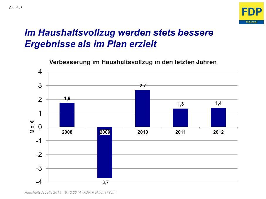 Im Haushaltsvollzug werden stets bessere Ergebnisse als im Plan erzielt Chart 16 Haushaltsdebatte 2014, 16.12.2014 - FDP-Fraktion (TSch)