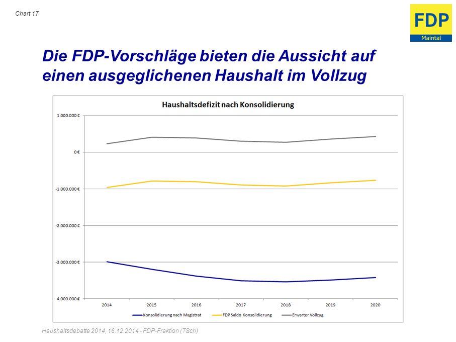 Die FDP-Vorschläge bieten die Aussicht auf einen ausgeglichenen Haushalt im Vollzug Chart 17 Haushaltsdebatte 2014, 16.12.2014 - FDP-Fraktion (TSch)