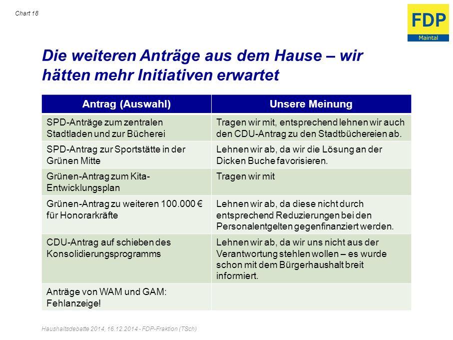Die weiteren Anträge aus dem Hause – wir hätten mehr Initiativen erwartet Antrag (Auswahl)Unsere Meinung SPD-Anträge zum zentralen Stadtladen und zur
