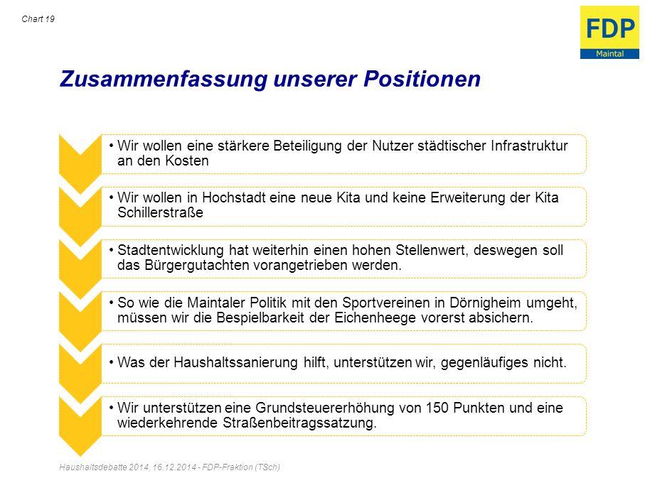 Zusammenfassung unserer Positionen Wir wollen eine stärkere Beteiligung der Nutzer städtischer Infrastruktur an den Kosten Wir wollen in Hochstadt ein