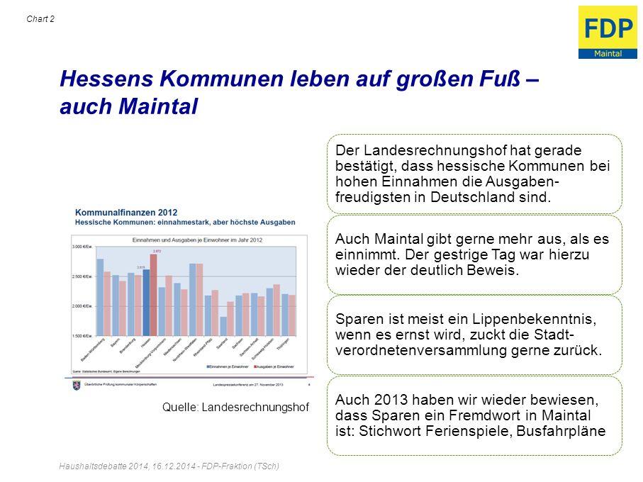 Hessens Kommunen leben auf großen Fuß – auch Maintal Haushaltsdebatte 2014, 16.12.2014 - FDP-Fraktion (TSch) Chart 2 Der Landesrechnungshof hat gerade