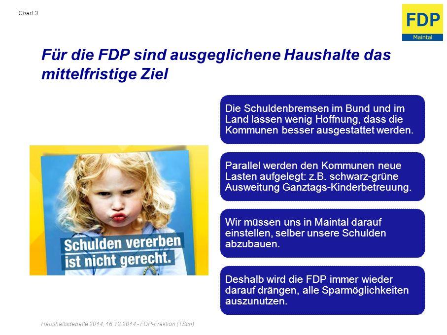 Für die FDP sind ausgeglichene Haushalte das mittelfristige Ziel Haushaltsdebatte 2014, 16.12.2014 - FDP-Fraktion (TSch) Chart 3 Die Schuldenbremsen i