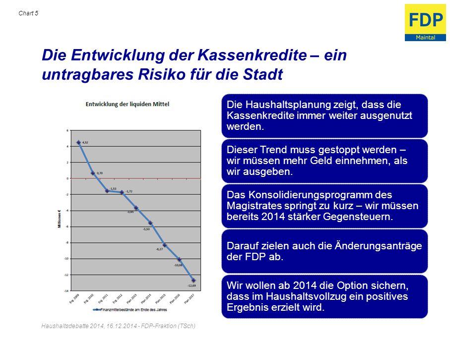 Die Entwicklung der Kassenkredite – ein untragbares Risiko für die Stadt Haushaltsdebatte 2014, 16.12.2014 - FDP-Fraktion (TSch) Chart 5 Die Haushalts