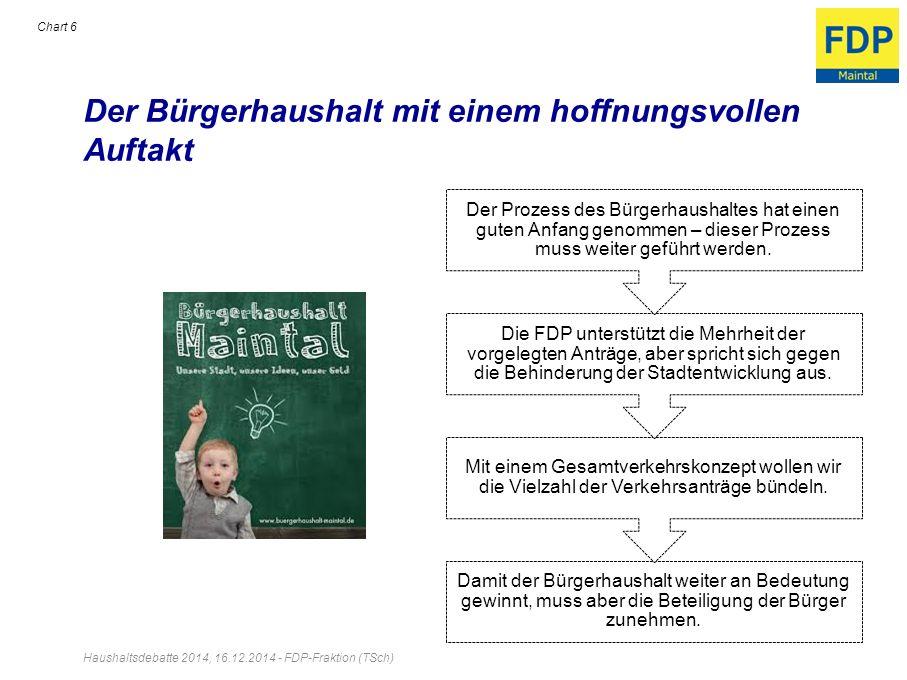 Der Bürgerhaushalt mit einem hoffnungsvollen Auftakt Haushaltsdebatte 2014, 16.12.2014 - FDP-Fraktion (TSch) Chart 6 Damit der Bürgerhaushalt weiter a