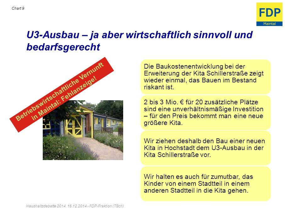 U3-Ausbau – ja aber wirtschaftlich sinnvoll und bedarfsgerecht Haushaltsdebatte 2014, 16.12.2014 - FDP-Fraktion (TSch) Chart 9 Die Baukostenentwicklun