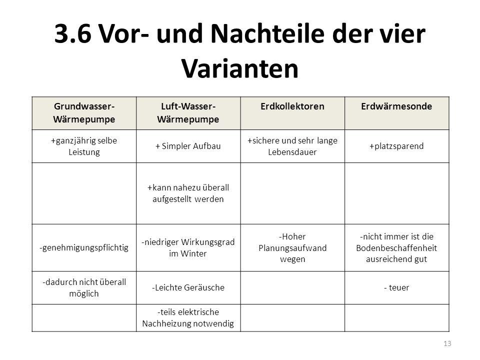 3.6 Vor- und Nachteile der vier Varianten Grundwasser- Wärmepumpe Luft-Wasser- Wärmepumpe ErdkollektorenErdwärmesonde +ganzjährig selbe Leistung + Sim