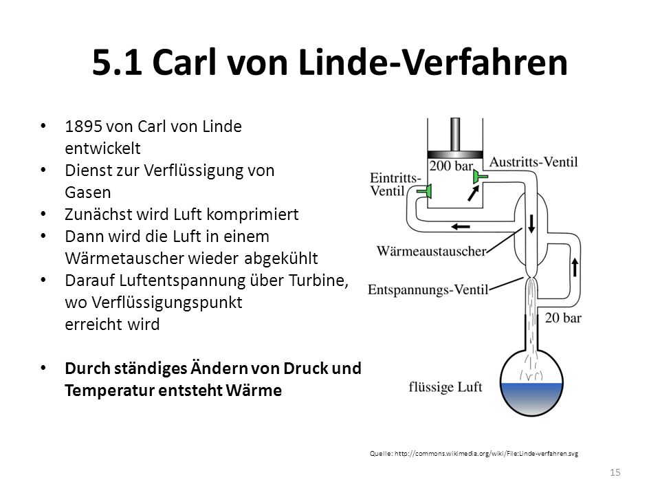 5.1 Carl von Linde-Verfahren 1895 von Carl von Linde entwickelt Dienst zur Verflüssigung von Gasen Zunächst wird Luft komprimiert Dann wird die Luft i