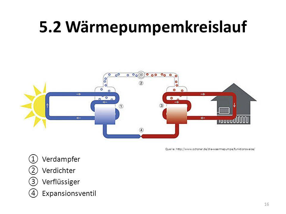 5.2 Wärmepumpemkreislauf Quelle: http://www.ochsner.de/die-waermepumpe/funktionsweise/ Verdampfer Verdichter Verflüssiger Expansionsventil 16