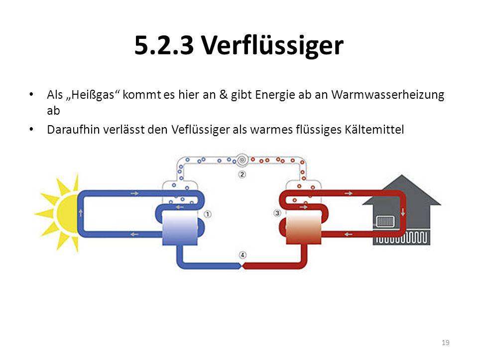 5.2.3 Verflüssiger Als Heißgas kommt es hier an & gibt Energie ab an Warmwasserheizung ab Daraufhin verlässt den Veflüssiger als warmes flüssiges Kält