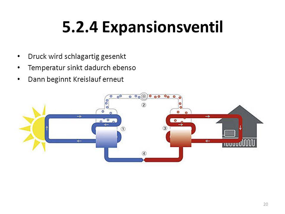 5.2.4 Expansionsventil Druck wird schlagartig gesenkt Temperatur sinkt dadurch ebenso Dann beginnt Kreislauf erneut 20
