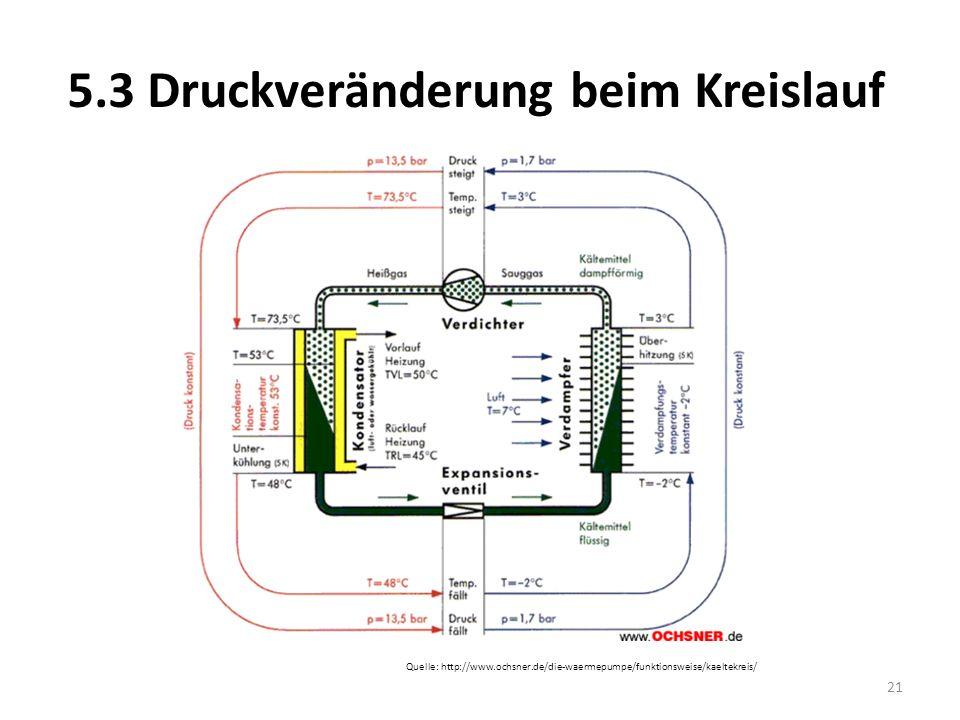 5.3 Druckveränderung beim Kreislauf Quelle: http://www.ochsner.de/die-waermepumpe/funktionsweise/kaeltekreis/ 21