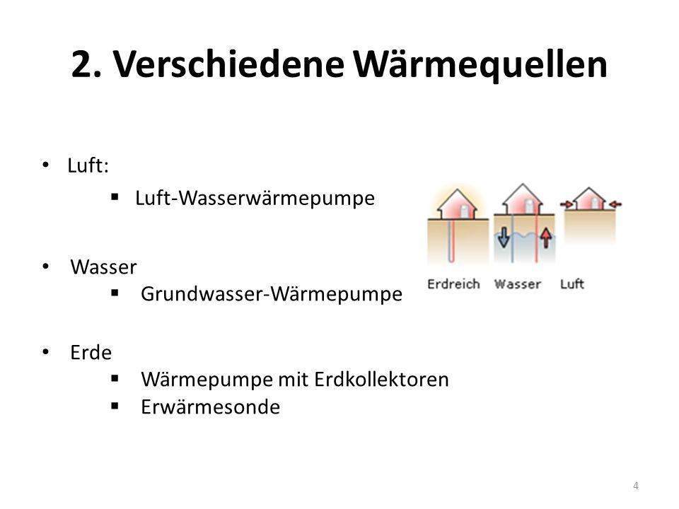 2. Verschiedene Wärmequellen Luft: Luft-Wasserwärmepumpe 4 Wasser Grundwasser-Wärmepumpe Erde Wärmepumpe mit Erdkollektoren Erwärmesonde