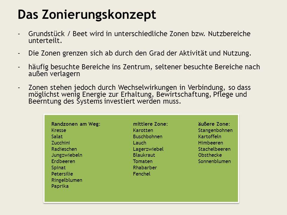 -Grundstück / Beet wird in unterschiedliche Zonen bzw. Nutzbereiche unterteilt. -Die Zonen grenzen sich ab durch den Grad der Aktivität und Nutzung. -
