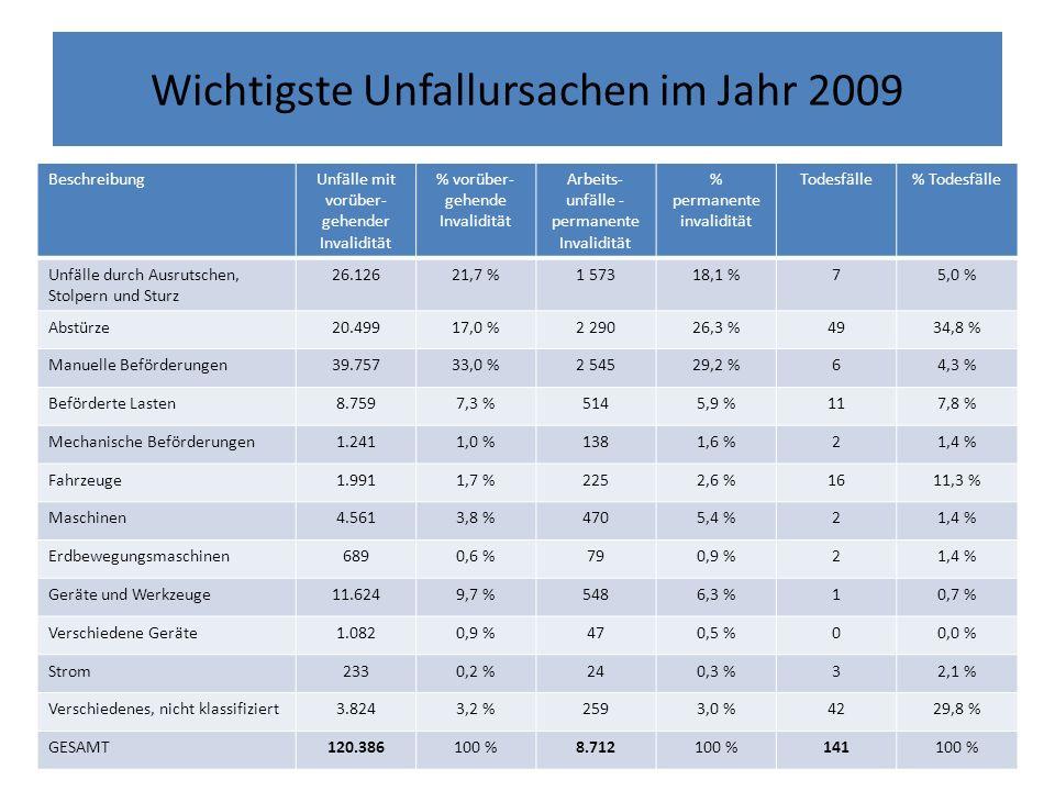 Wichtigste Unfallursachen im Jahr 2009 BeschreibungUnfälle mit vorüber- gehender Invalidität % vorüber- gehende Invalidität Arbeits- unfälle - permane