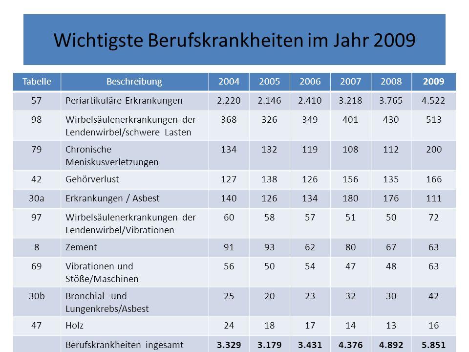 Wichtigste Berufskrankheiten im Jahr 2009 TabelleBeschreibung200420052006200720082009 57Periartikuläre Erkrankungen2.2202.1462.4103.2183.7654.522 98Wi