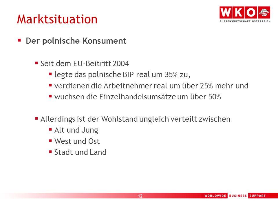 12 Marktsituation Der polnische Konsument Seit dem EU-Beitritt 2004 legte das polnische BIP real um 35% zu, verdienen die Arbeitnehmer real um über 25