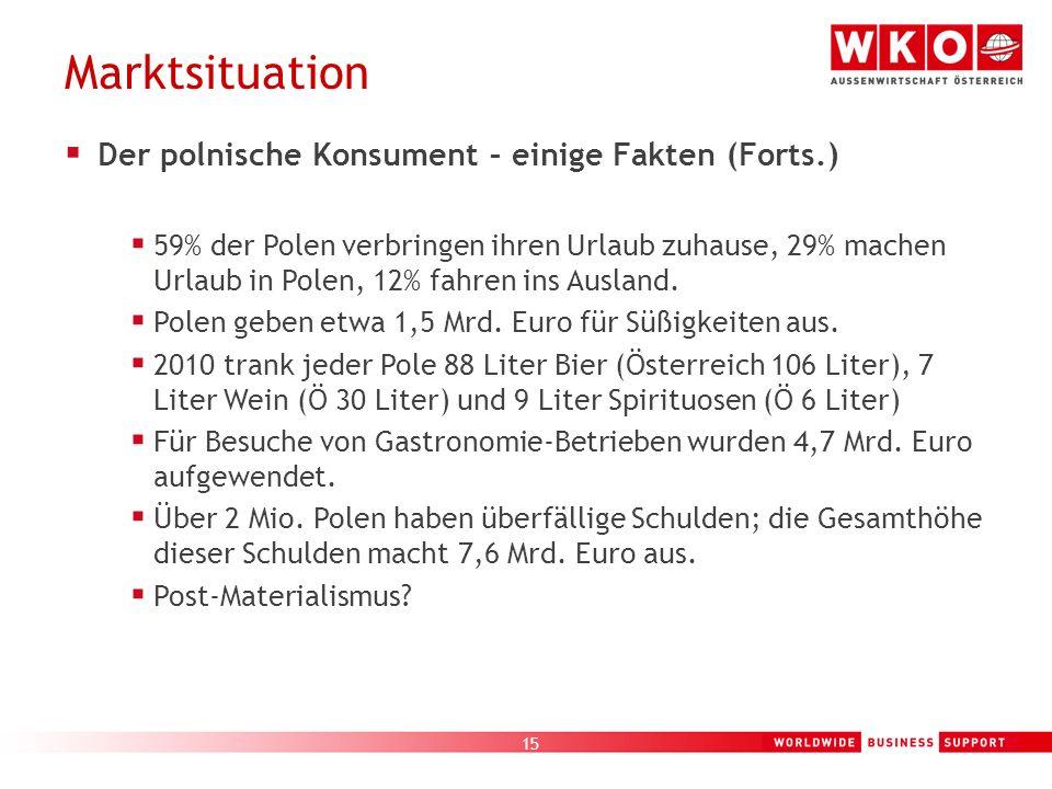 15 Marktsituation Der polnische Konsument – einige Fakten (Forts.) 59% der Polen verbringen ihren Urlaub zuhause, 29% machen Urlaub in Polen, 12% fahr