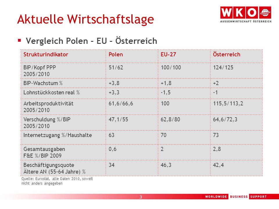 3 Vergleich Polen – EU – Österreich Aktuelle Wirtschaftslage Quelle: Eurostat, alle Daten 2010, soweit nicht anders angegeben StrukturindikatorPolenEU