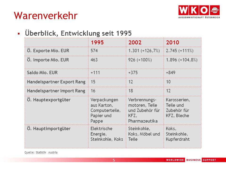 5 Warenverkehr Quelle: Statistik Austria Überblick, Entwicklung seit 1995 199520022010 Ö. Exporte Mio. EUR5741.301 (+126,7%)2.745 (+111%) Ö. Importe M