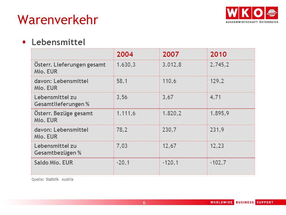6 Warenverkehr Quelle: Statistik Austria Lebensmittel 200420072010 Österr. Lieferungen gesamt Mio. EUR 1.630,33.012,82.745,2 davon: Lebensmittel Mio.