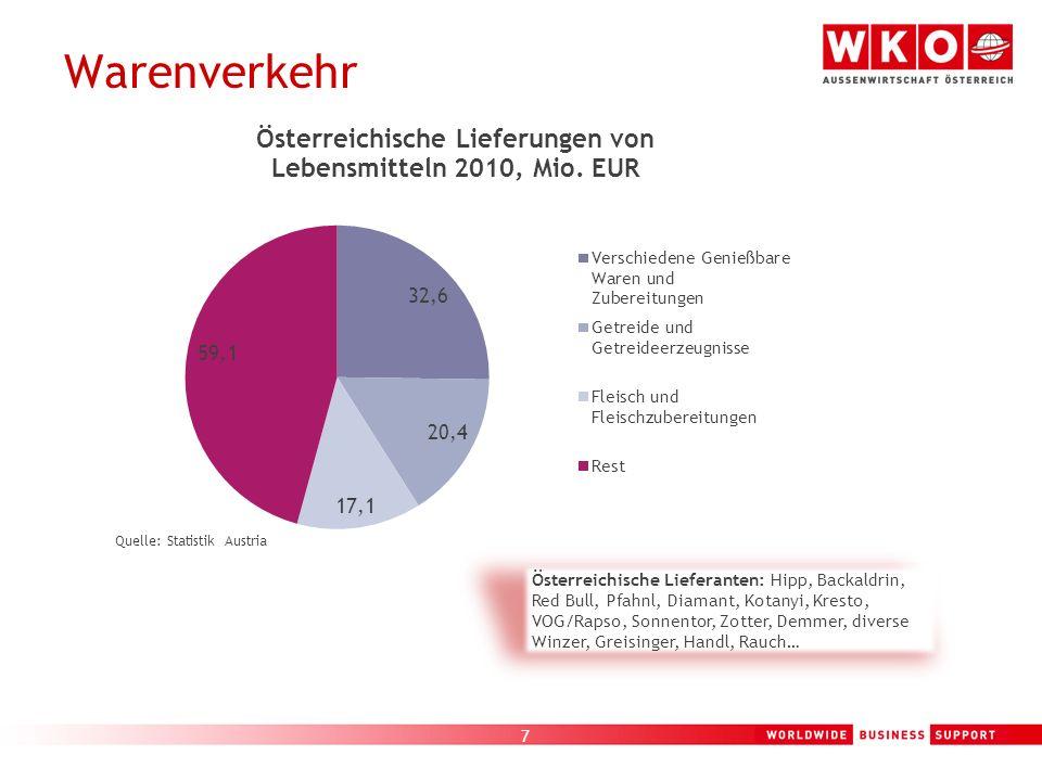7 Warenverkehr Quelle: Statistik Austria Österreichische Lieferanten: Hipp, Backaldrin, Red Bull, Pfahnl, Diamant, Kotanyi, Kresto, VOG/Rapso, Sonnent