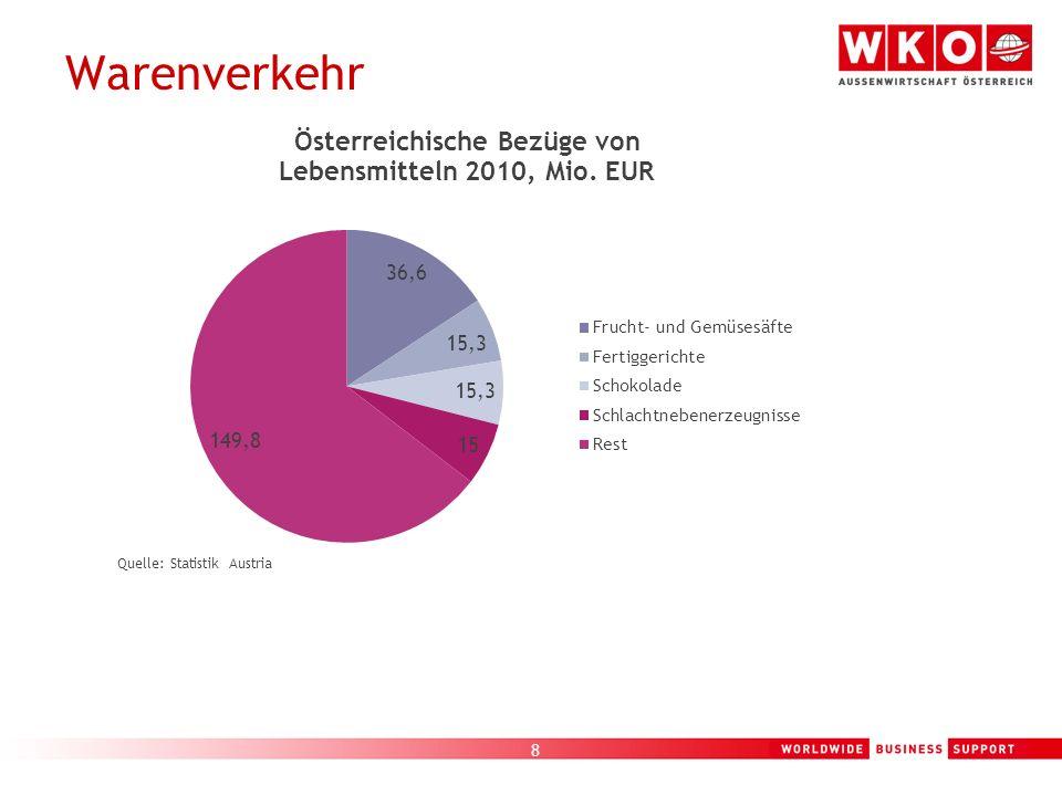 9 Marktsituation Rechtslage Binnenmarkt-Grundsatz: Lebensmittel, die in Österreich verkehrsfähig sind, dürfen auch in Polen ohne weitere Genehmigung verkauft werden.