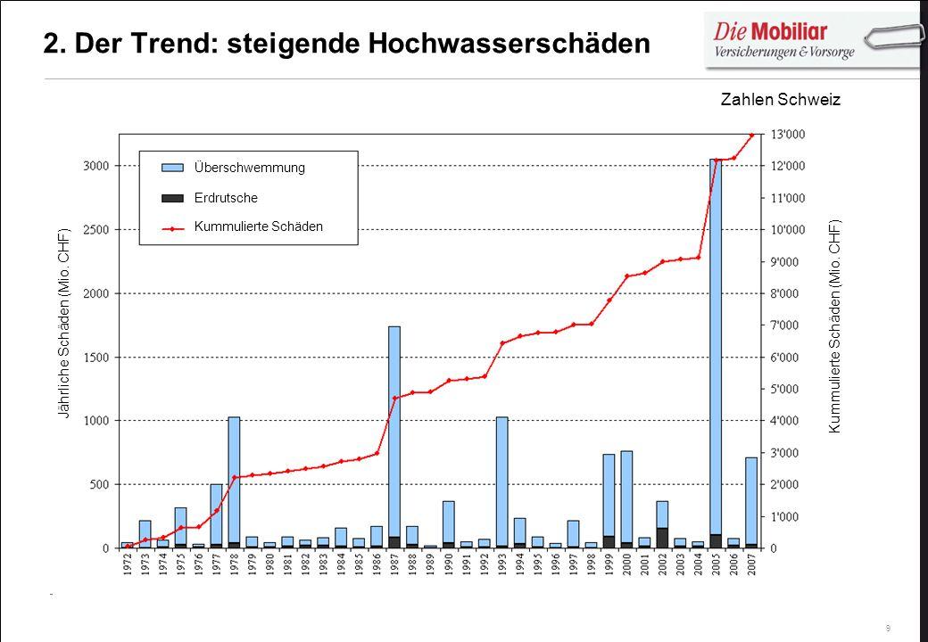 9 Erdrutsche Überschwemmung Kummulierte Schäden Jährliche Schäden (Mio. CHF) Kummulierte Schäden (Mio. CHF) 2. Der Trend: steigende Hochwasserschäden