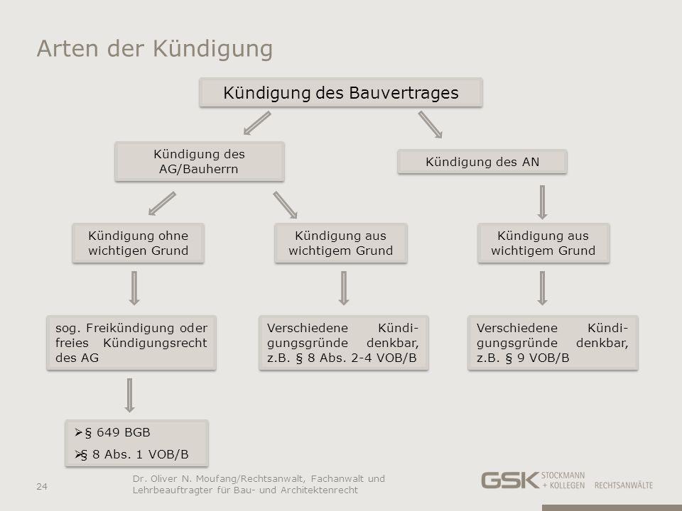 Arten der Kündigung Kündigung des Bauvertrages sog. Freikündigung oder freies Kündigungsrecht des AG Verschiedene Kündi- gungsgründe denkbar, z.B. § 8