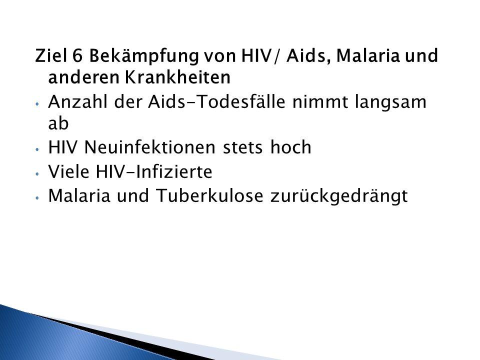 Ziel 6 Bekämpfung von HIV/ Aids, Malaria und anderen Krankheiten Anzahl der Aids-Todesfälle nimmt langsam ab HIV Neuinfektionen stets hoch Viele HIV-I