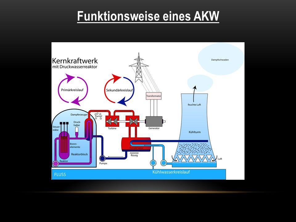 Funktionsweise eines AKW