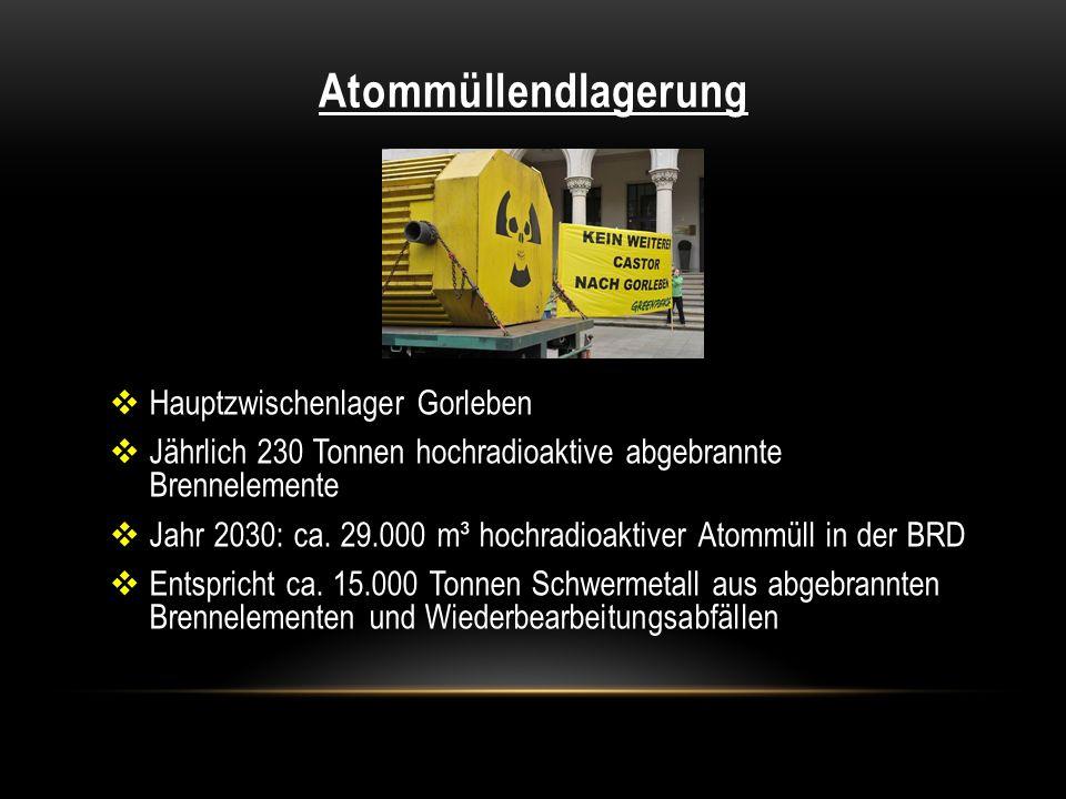 Atommüllendlagerung Hauptzwischenlager Gorleben Jährlich 230 Tonnen hochradioaktive abgebrannte Brennelemente Jahr 2030: ca. 29.000 m³ hochradioaktive