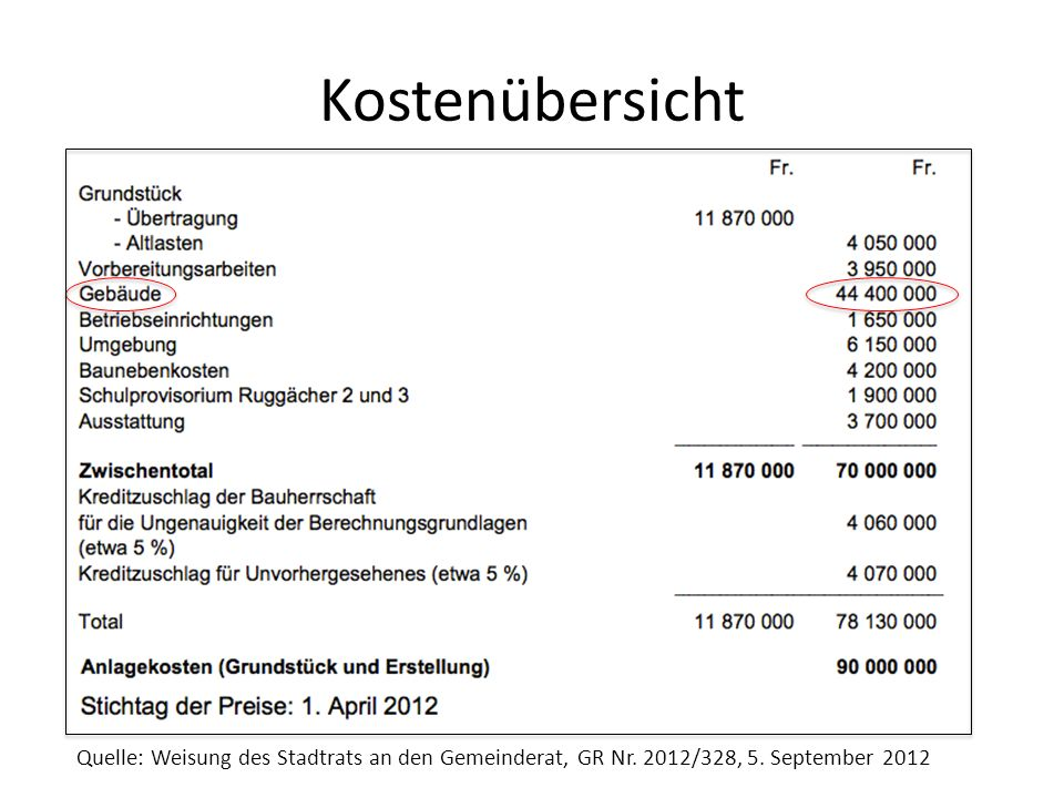 Kostenübersicht Quelle: Weisung des Stadtrats an den Gemeinderat, GR Nr. 2012/328, 5. September 2012