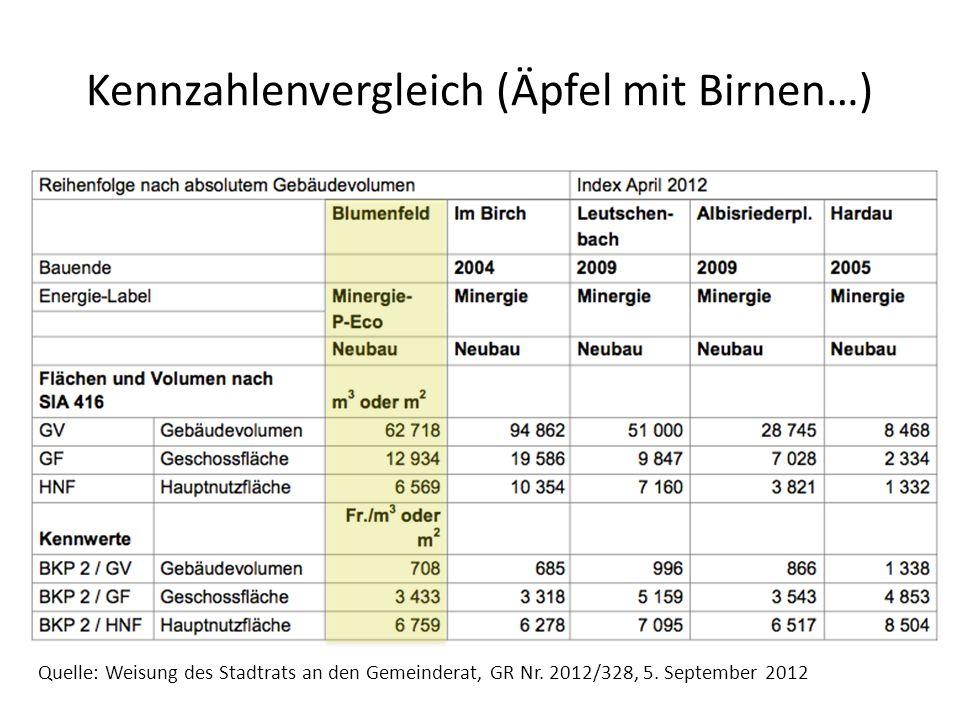Kennzahlenvergleich (Äpfel mit Birnen…) Quelle: Weisung des Stadtrats an den Gemeinderat, GR Nr. 2012/328, 5. September 2012