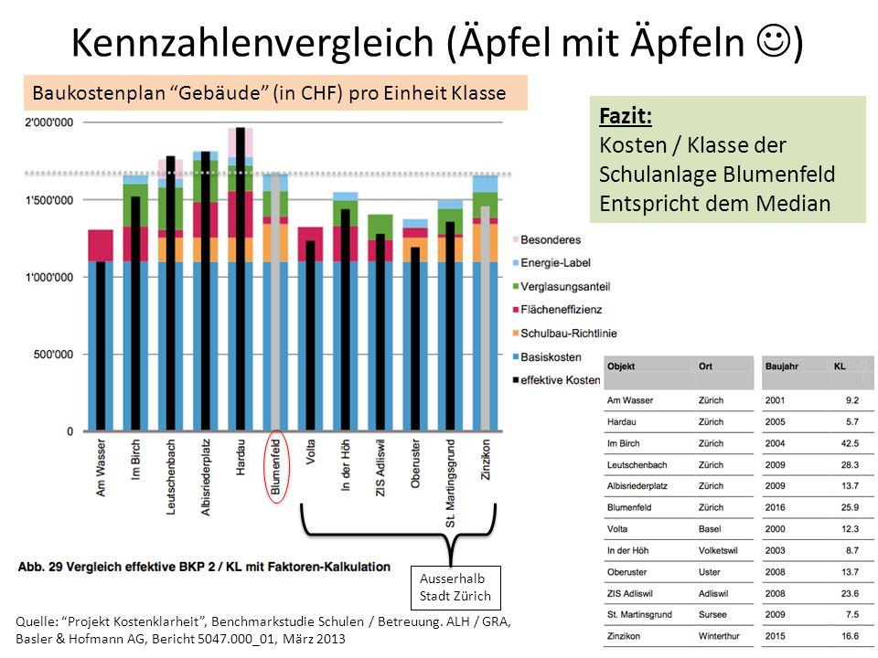 Kennzahlenvergleich (Äpfel mit Äpfeln ) Quelle: Projekt Kostenklarheit, Benchmarkstudie Schulen / Betreuung.