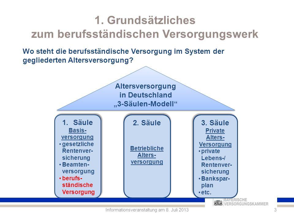 1.Grundsätzliches zum berufsständischen Versorgungswerk 4Informationsveranstaltung am 8.