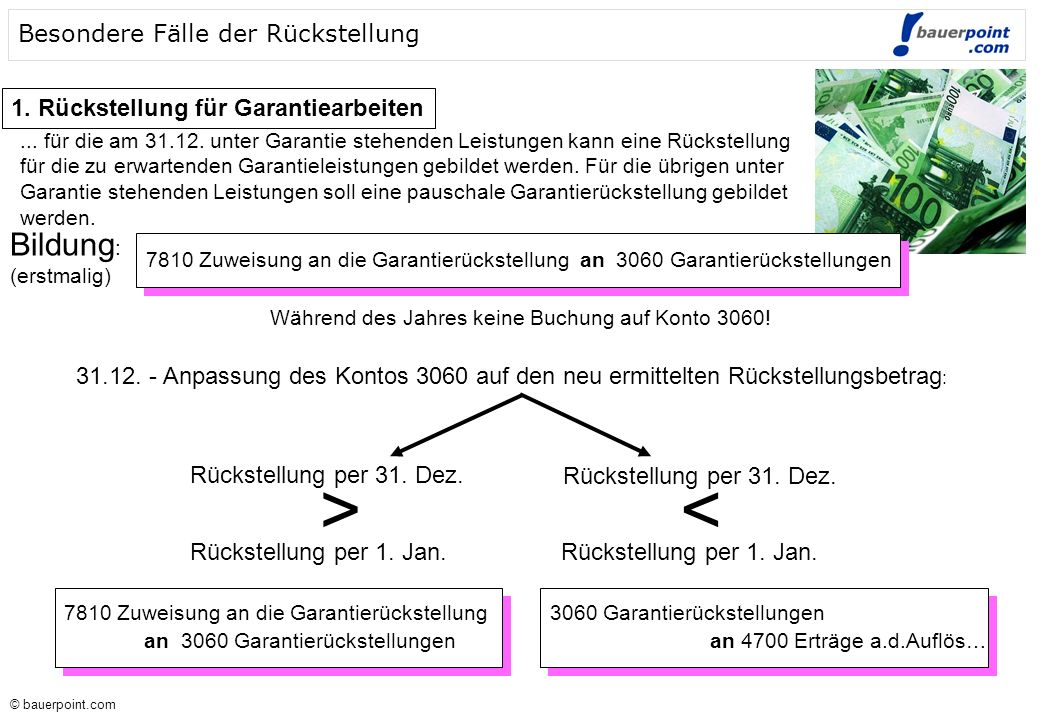 © bauerpoint.com © bauerpoint.com Besondere Fälle der Rückstellung 1. Rückstellung für Garantiearbeiten Bildung : (erstmalig) Während des Jahres keine
