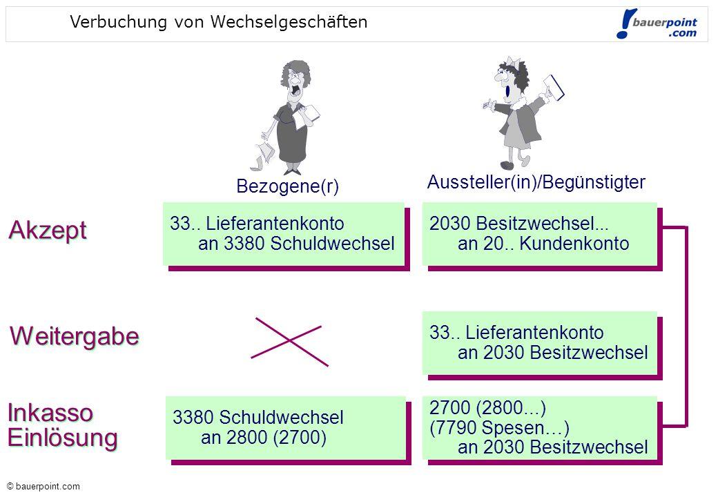© bauerpoint.com © bauerpoint.com Verbuchung von Wechselgeschäften Bezogene(r) Aussteller(in)/Begünstigter Akzept 33.. Lieferantenkonto an 3380 Schuld