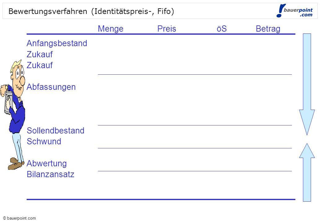 © bauerpoint.com © bauerpoint.com Bewertungsverfahren (Identitätspreis-, Fifo) Anfangsbestand Zukauf Abfassungen Sollendbestand Schwund Abwertung Bila