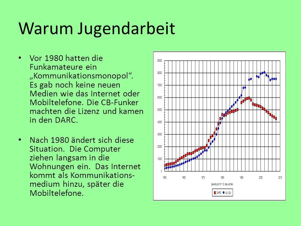 Warum Jugendarbeit Vor 1980 hatten die Funkamateure ein Kommunikationsmonopol. Es gab noch keine neuen Medien wie das Internet oder Mobiltelefone. Die