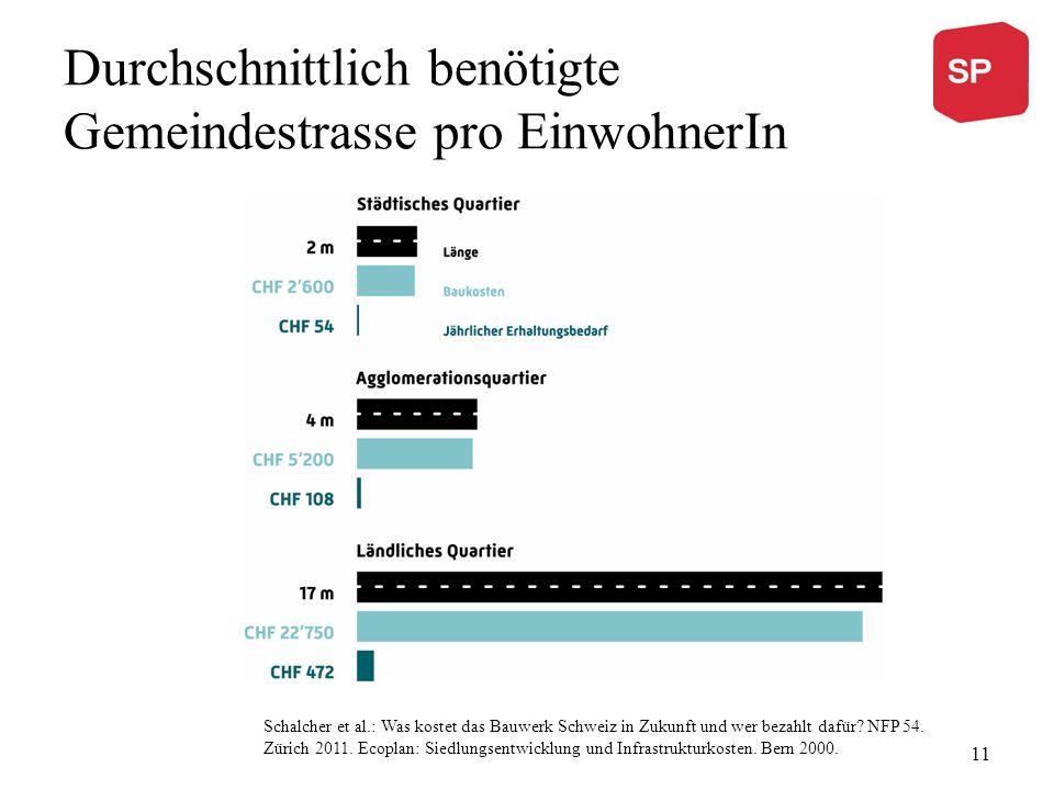 Durchschnittlich benötigte Gemeindestrasse pro EinwohnerIn Schalcher et al.: Was kostet das Bauwerk Schweiz in Zukunft und wer bezahlt dafür.