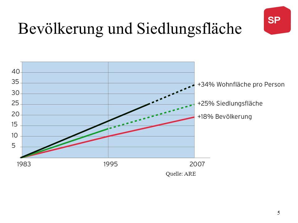 Bevölkerung und Siedlungsfläche Quelle: ARE 5