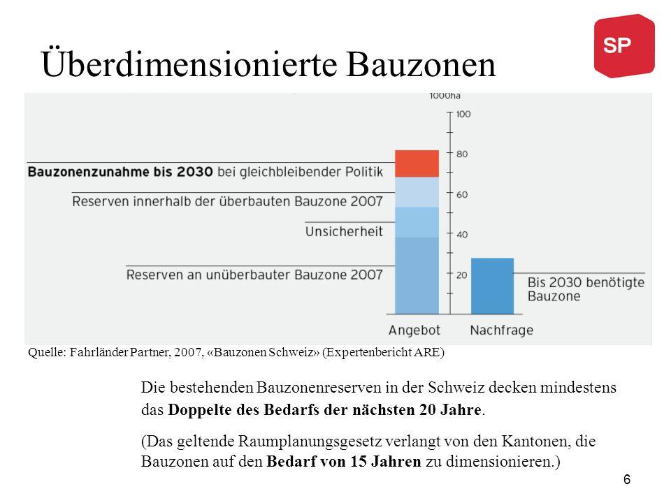 Überdimensionierte Bauzonen Quelle: Fahrländer Partner, 2007, «Bauzonen Schweiz» (Expertenbericht ARE) Die bestehenden Bauzonenreserven in der Schweiz decken mindestens das Doppelte des Bedarfs der nächsten 20 Jahre.