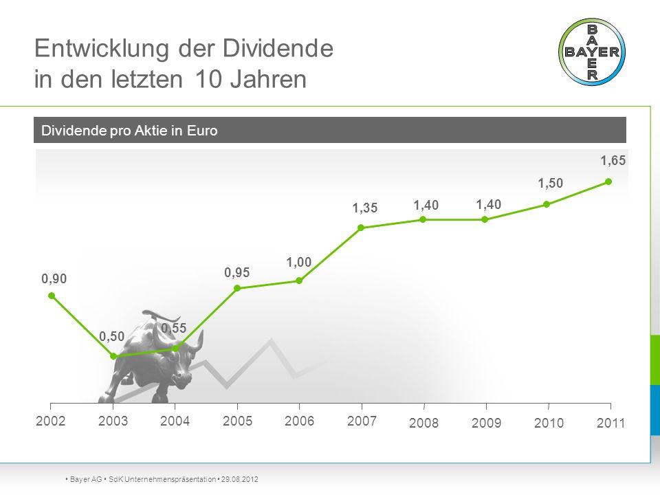 Bayer AG SdK Unternehmenspräsentation 29.08.2012 Entwicklung der Dividende in den letzten 10 Jahren 2010 200220032004200520062007 20082009 Dividende p
