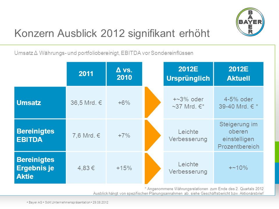 Konzern Ausblick 2012 signifikant erhöht Bayer AG SdK Unternehmenspräsentation 29.08.2012 2011 Δ vs. 2010 2012E Ursprünglich 2012E Aktuell Umsatz 36,5