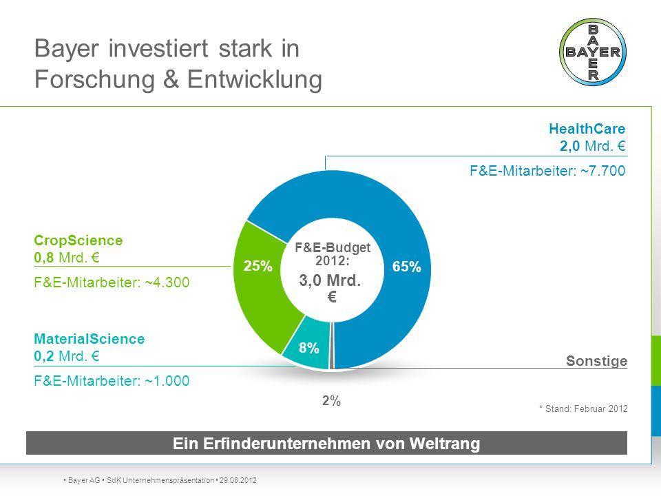 Bayer investiert stark in Forschung & Entwicklung Bayer AG SdK Unternehmenspräsentation 29.08.2012 * Stand: Februar 2012 MaterialScience 0,2 Mrd. F&E-